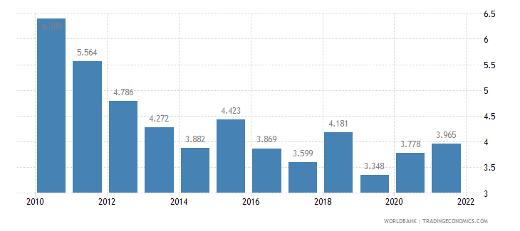 indonesia unemployment female percent of female labor force wb data