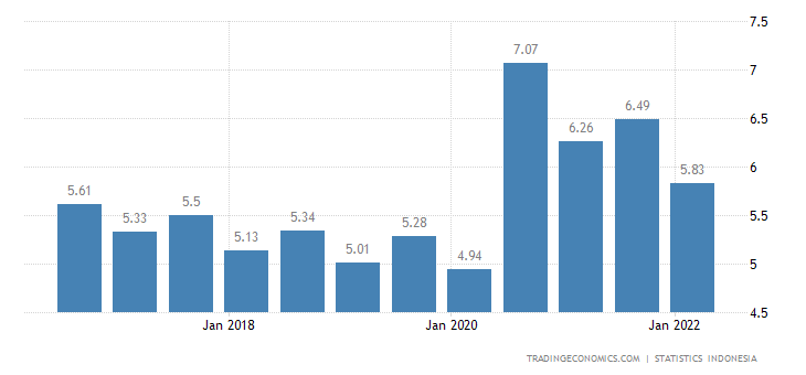 Indonesia Unemployment Rate