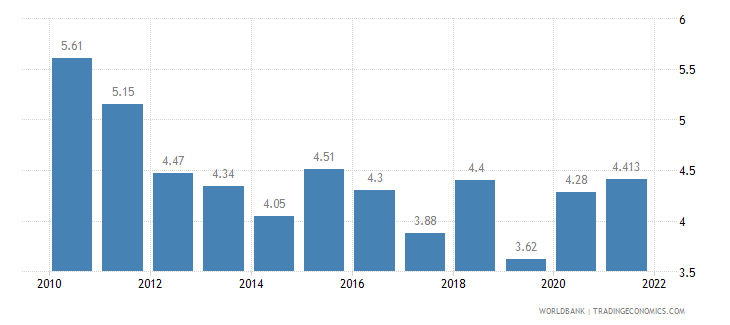 indonesia unemployment total percent of total labor force wb data