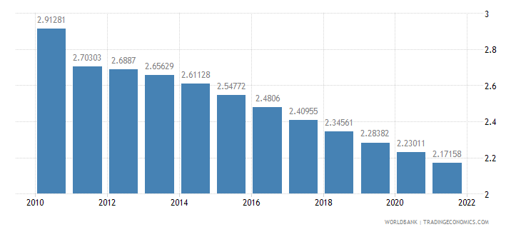 indonesia urban population growth annual percent wb data