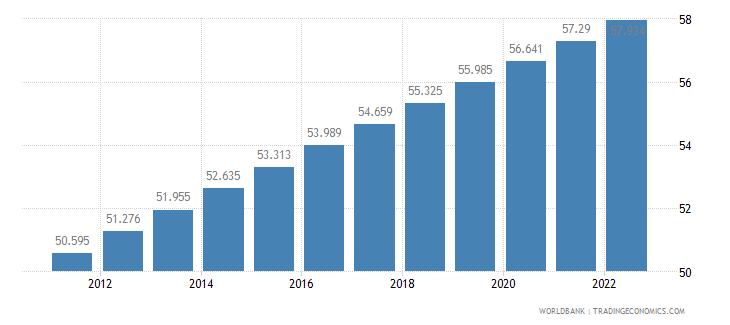 indonesia urban population percent of total wb data