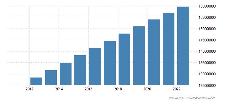 indonesia urban population wb data