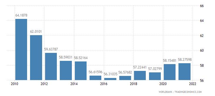 indonesia vulnerable employment female percent of female employment wb data
