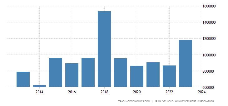 Iran Car Production