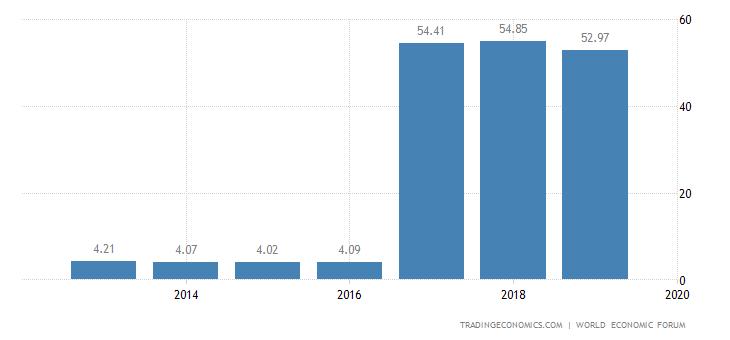 Iran Competitiveness Index