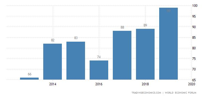 Iran Competitiveness Rank