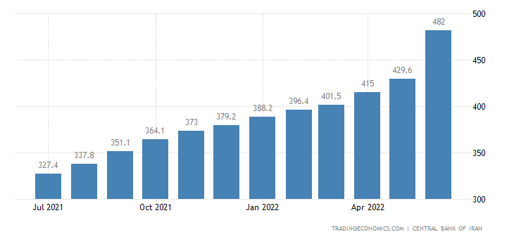 Iran Consumer Price Index (CPI)