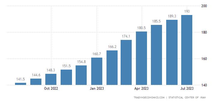 Iran Consumer Price Index (CPI)