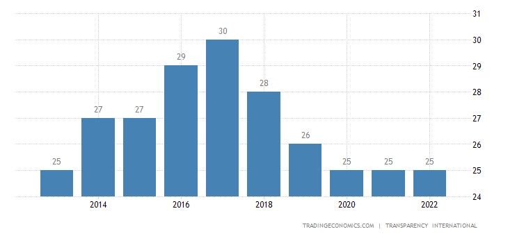 Iran Corruption Index