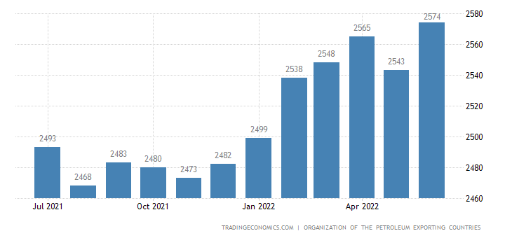 Iran Crude Oil Production