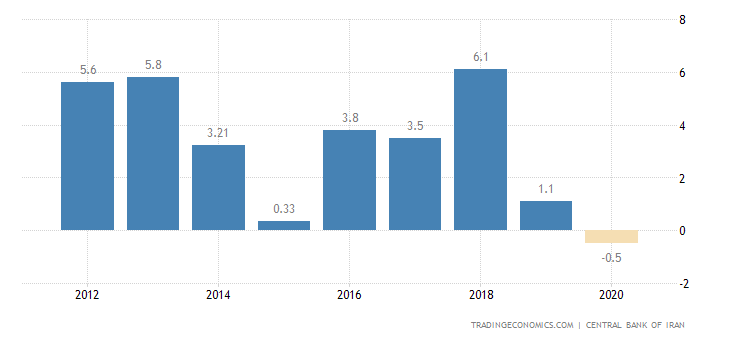 Iran Current Account to GDP