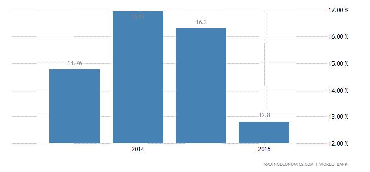 Deposit Interest Rate in Iran