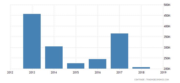 iran exports aluminum