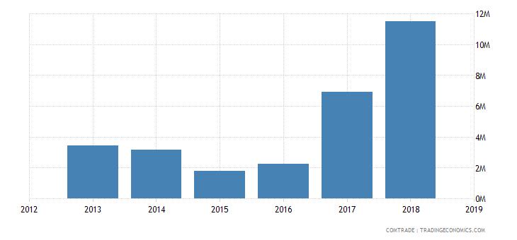 iran exports armenia articles iron steel