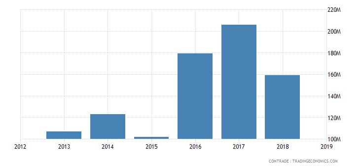 iran exports armenia