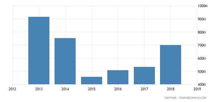 iran exports articles iron steel