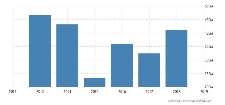 iran exports azerbaijan