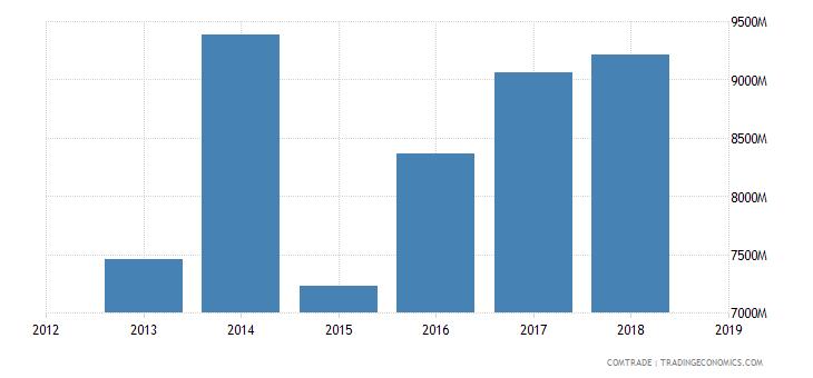 iran exports china