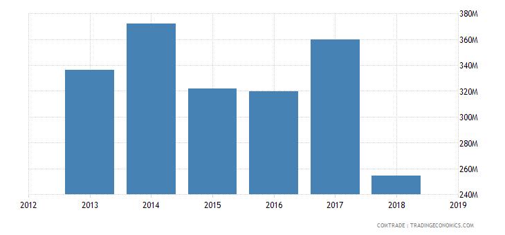 iran exports germany