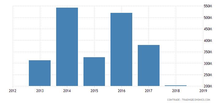 iran exports hong kong