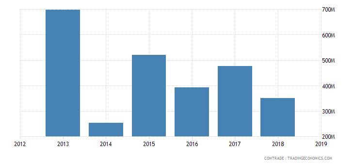 iran exports india fertilizers