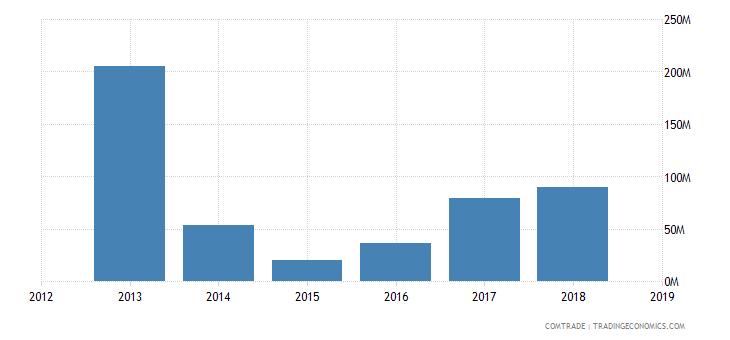 iran exports india iron steel