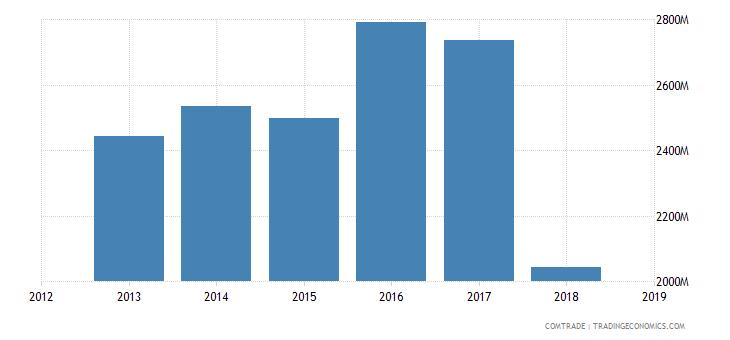 iran exports india