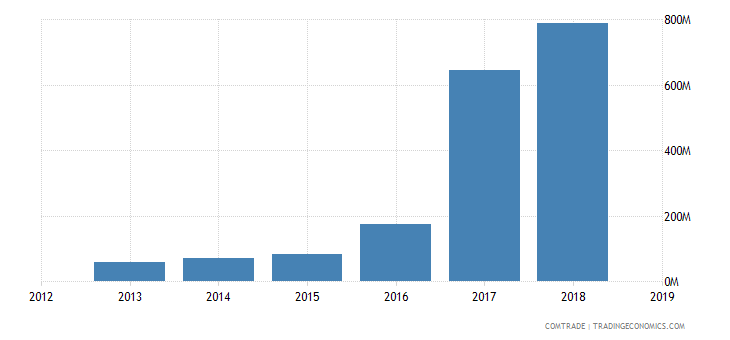 iran exports indonesia
