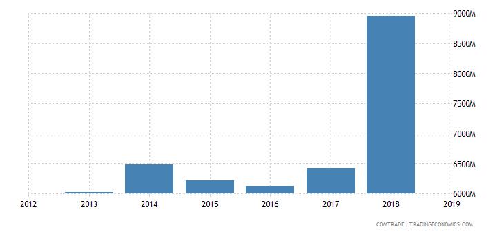 iran exports iraq