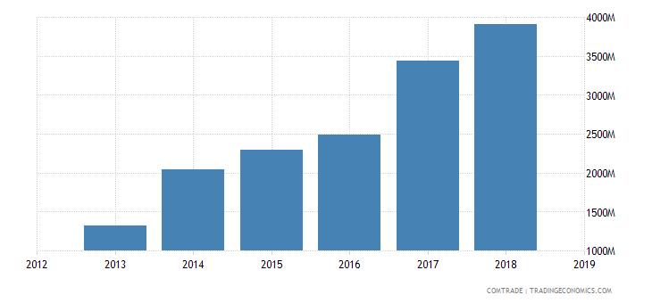 iran exports iron steel