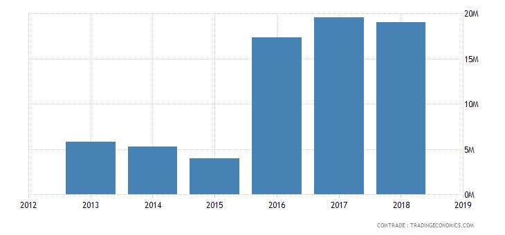 iran exports italy articles iron steel