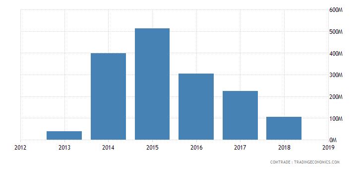 iran exports italy iron steel