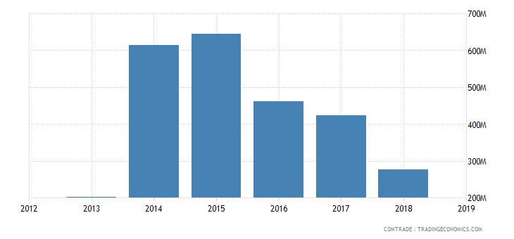 iran exports italy