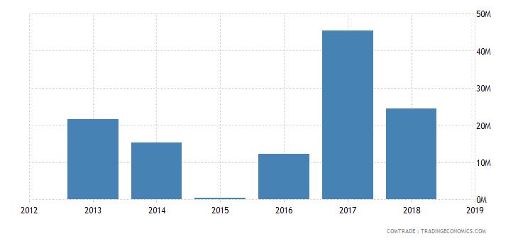 iran exports kuwait iron steel