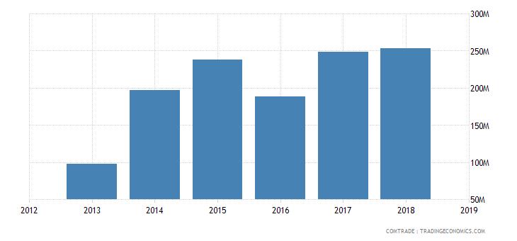 iran exports kuwait
