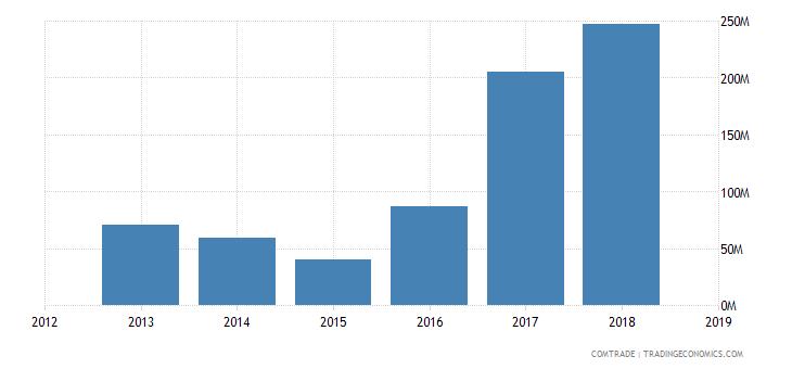 iran exports malaysia