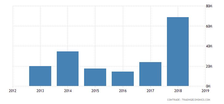 iran exports pakistan iron steel