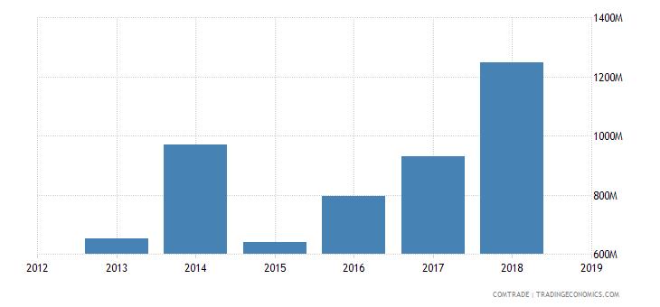 iran exports pakistan