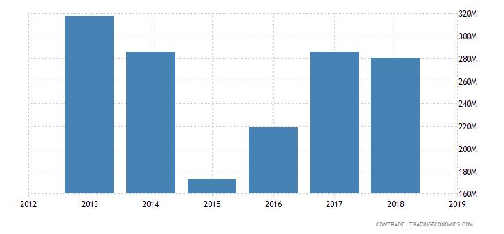 iran exports russia
