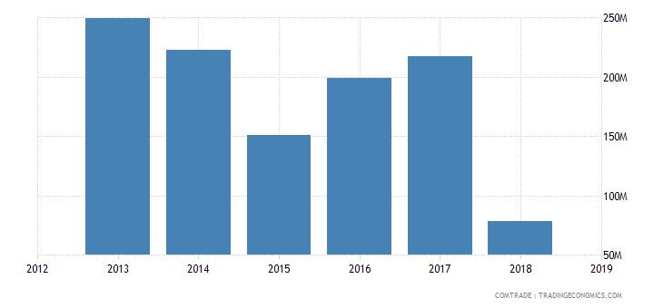 iran exports tajikistan