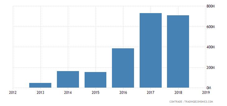 iran exports thailand