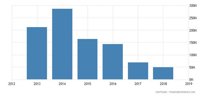 iran exports turkmenistan articles iron steel