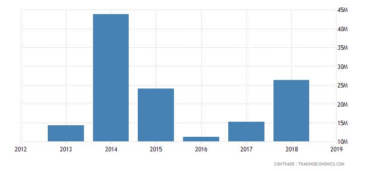 iran exports turkmenistan iron steel