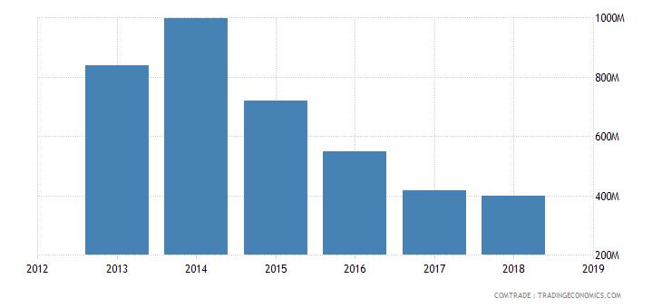 iran exports turkmenistan
