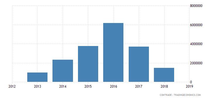 iran exports vietnam rubbers