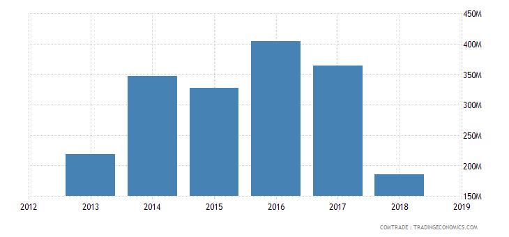 iran exports vietnam