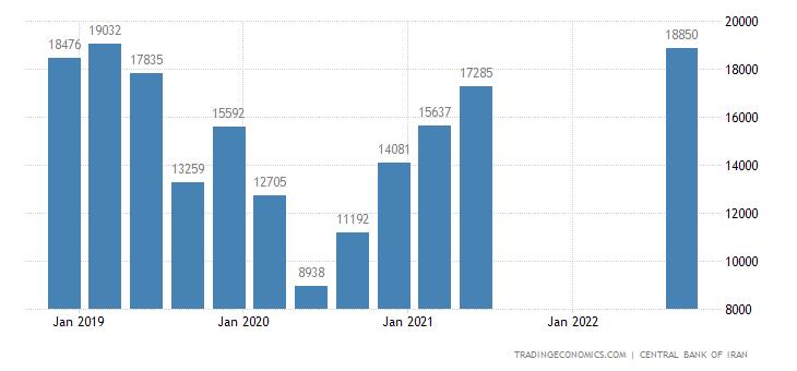 Iran Exports