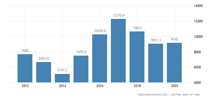 Iran External Debt