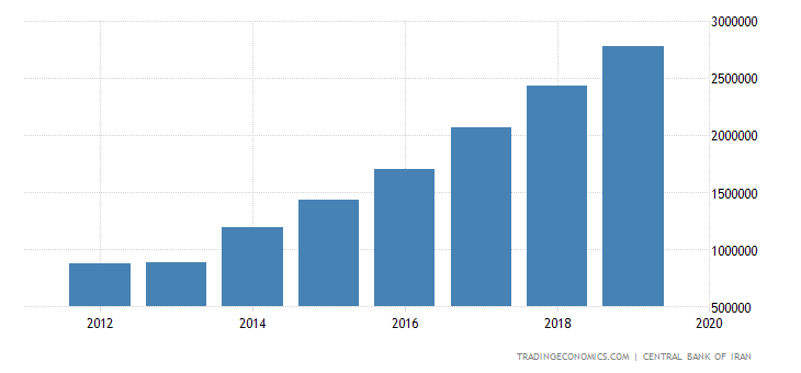 Iran Fiscal Expenditure