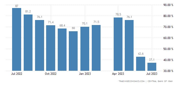 Iran Food Inflation